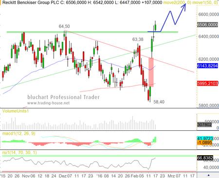 Reckitt Benckiser Group plc (RB.L)