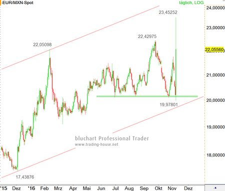 Forex exchange euro to peso