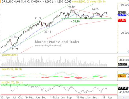 Aktienkurse Drillisch