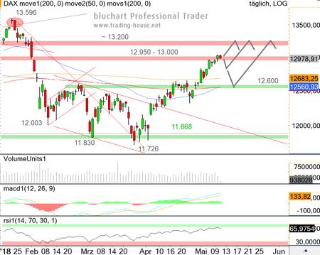 Aktienkurse Dax Ad Hoc