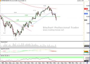 Commerzbank Analyse